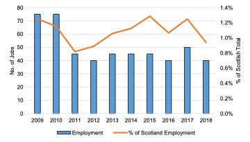 Scottish Solway Defence Employment 2009-2018