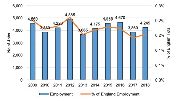 English Solway: Sport, Recreation & Tourism Employment, 2009 – 2018
