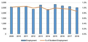 Scottish Solway: Tourism Employment, 2009-2018