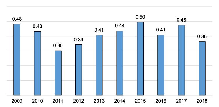 Scottish Solway Defence Employment Location Quotient 2009-2018