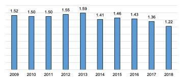 Scottish Solway: Tourism Location Quotient 2009 - 2018