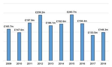 English Solway: Sport, Recreation & Tourism Turnover, 2009 - 2018