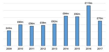 Scottish Solway: Tourism Turnover, 2009 – 2017
