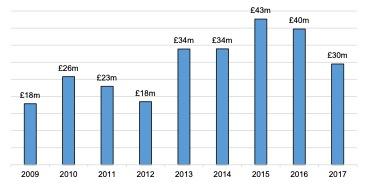 Scottish Solway: Tourism GVA, 2009 – 2017