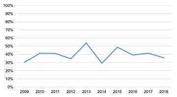 English Solway: Sport, Recreation & Tourism GVA to Turnover Ratio, 2009 – 2018