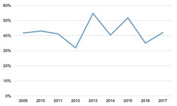 Scottish Solway: GVA to Turnover Ratio, 2009 – 2017