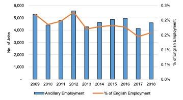 English Solway- Ancillary Marine Sector Employment, 2009 - 2018