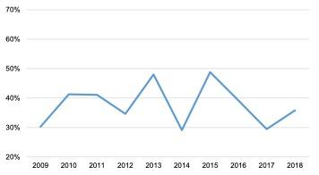 English Solway: Ancillary Marine Sector GVA to Turnover Ratio, 2009 - 2018