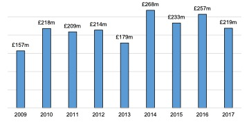 English Solway- Ancillary Marine Sector Turnover, 2009 - 2017