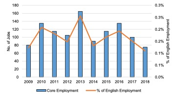 English Solway- Core Marine Sector Employment, 2009 - 2018