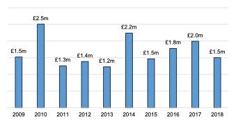 English Solway: Core Marine Sector GVA, 2009 - 2018