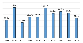 English Solway- Core Marine Sector Turnover, 2009 - 2018