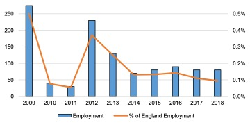 English Solway: Energy Employment, 2009 - 2018