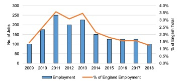 English Solway: Seafood Processing Employment, 2009 - 2018