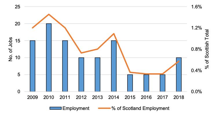Scottish Solway: Marine Aquaculture Employment, 2009 - 2018