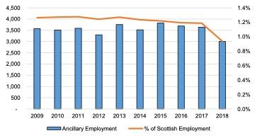 Scottish Solway: Ancillary Marine Sector Employment, 2009 – 2018