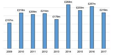 Scottish Solway: Ancillary Marine Sector Turnover 2009 - 2017