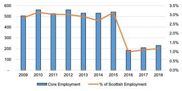 Scottish Solway: Core Marine Sector Employment 2009- 2018