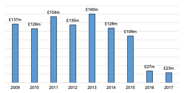 Scottish Solway: Core Marine Sector Turnover 2009 - 2017