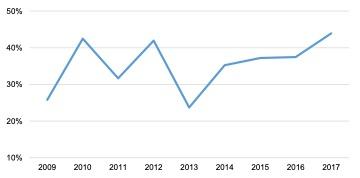 Scottish Solway: Core Marine Sectors GVA to Turnover Ratio 2009 - 2017