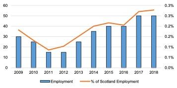 Scottish Solway- Energy Employment, 2009 - 2018