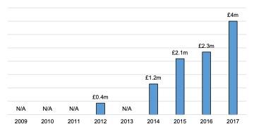 Scottish Solway: Energy GVA, 2009 - 2017