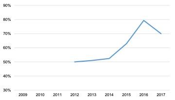 Scottish Solway: Energy GVA to Turnover Ratio, 2009 - 2017