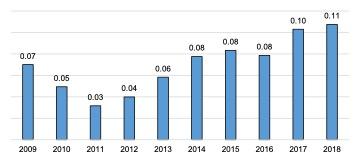 Scottish Solway: Energy Location Quotients, 2009 - 2018