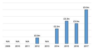 Scottish Solway: Energy Turnover, 2009 - 2017