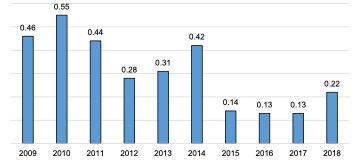 Scottish Solway: Marine Aquaculture Location Quotients, 2009 – 2018