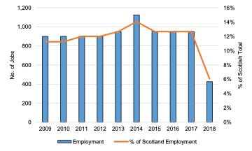 Scottish Solway: Seafood Processing Employment, 2009 - 2018
