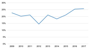Scottish Solway: Seafood Processing GVA to Turnover Ratio 2009 - 2017