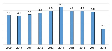 Scottish Solway: Seafood Processing Location Quotient 2009 - 2018