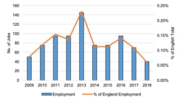 English Solway: Shipping and Transport Employment, 2009 - 2018