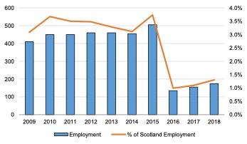 Scottish Solway: Shipping Employment, 2009 – 2018