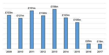 Scottish Solway: Turnover, 2009 - 2017 (Estimate)