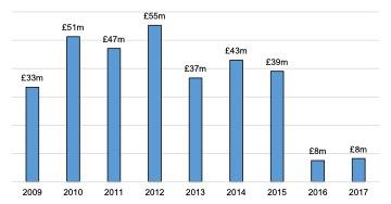 Scottish Solway: GVA, 2009 – 2017 (Estimate)