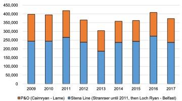 Scottish Solway: Ferry Car Journeys, 2009-2017