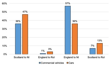 Origin-Destination Data for Cairnryan Vehicles (2017)